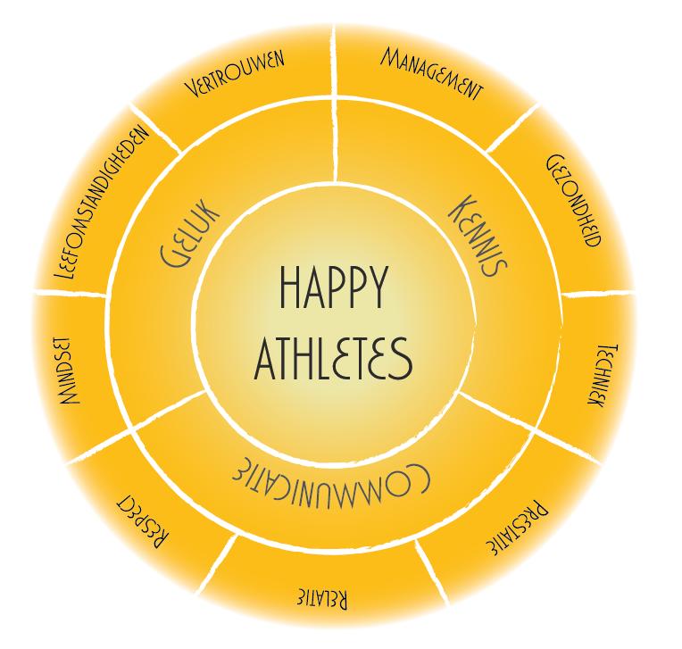 Het doel van de Equirise Academy Trainingsdagen is Happy Athletes, alle onderwerpen zijn dan ook met zorg gekozen om tot dit doel te komen!